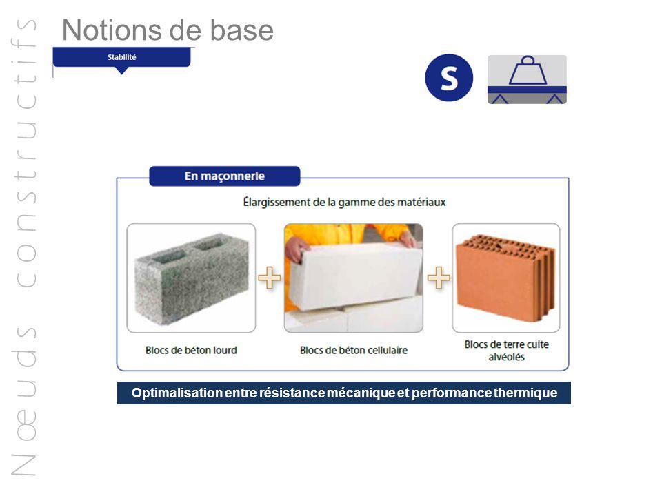 N œ u d s c o n s t r u c t i f s Notions de base Optimalisation entre résistance mécanique et performance thermique