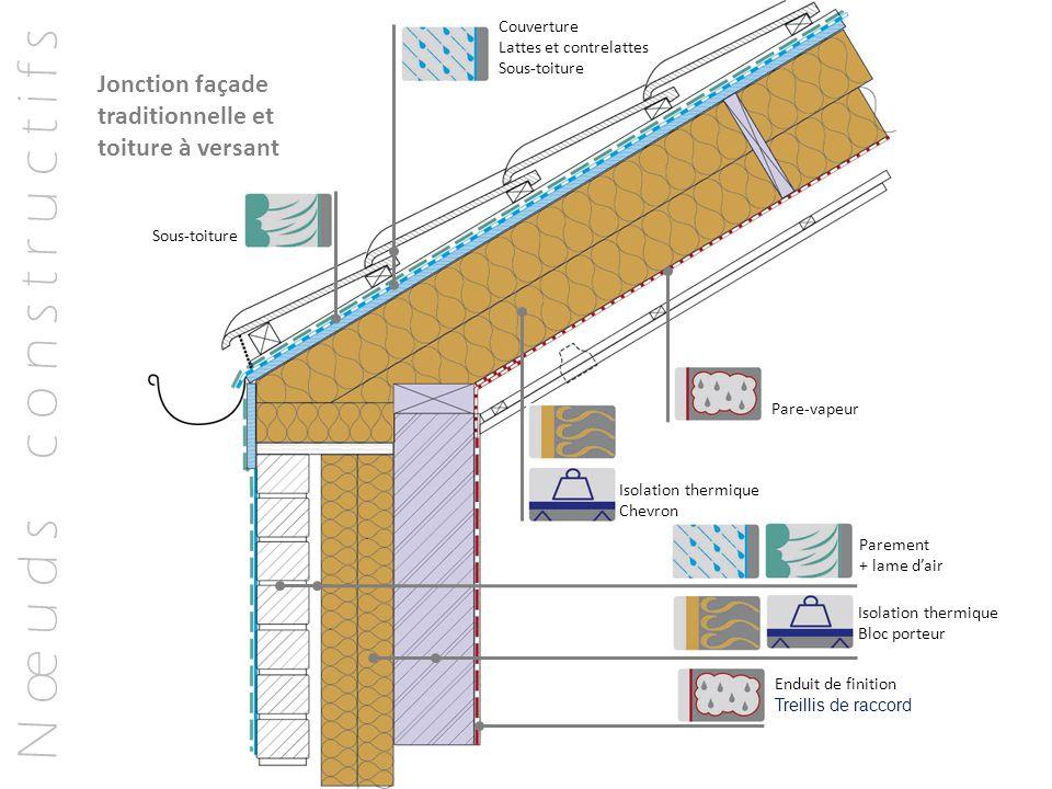 N œ u d s c o n s t r u c t i f s Jonction façade traditionnelle et toiture à versant Couverture Lattes et contrelattes Sous-toiture Pare-vapeur Endui