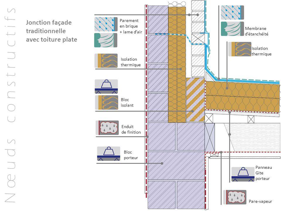 N œ u d s c o n s t r u c t i f s Jonction façade traditionnelle avec toiture plate Membrane d'étanchéité Isolation thermique Panneau Gite porteur Par