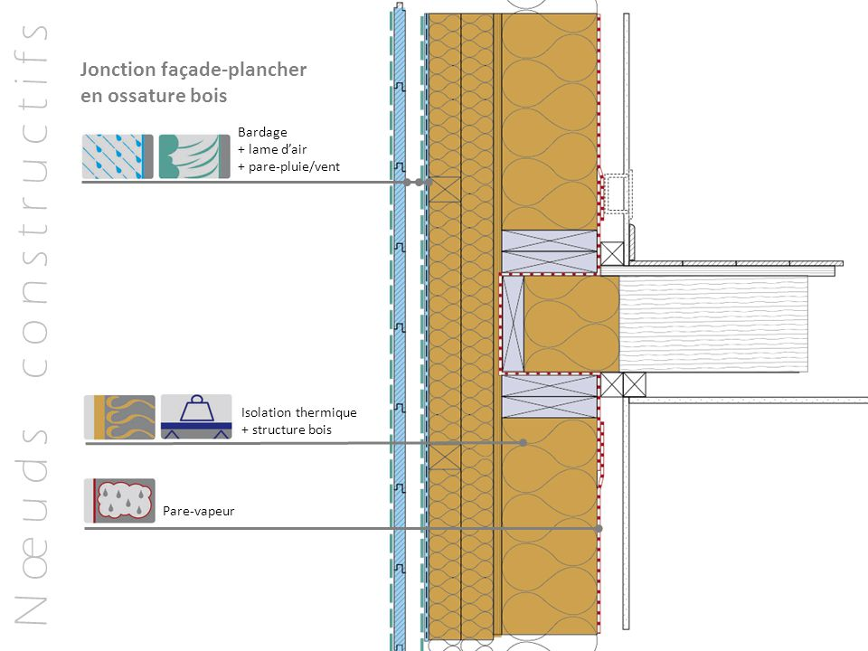 N œ u d s c o n s t r u c t i f s Jonction façade-plancher en ossature bois Bardage + lame d'air + pare-pluie/vent Isolation thermique + structure boi