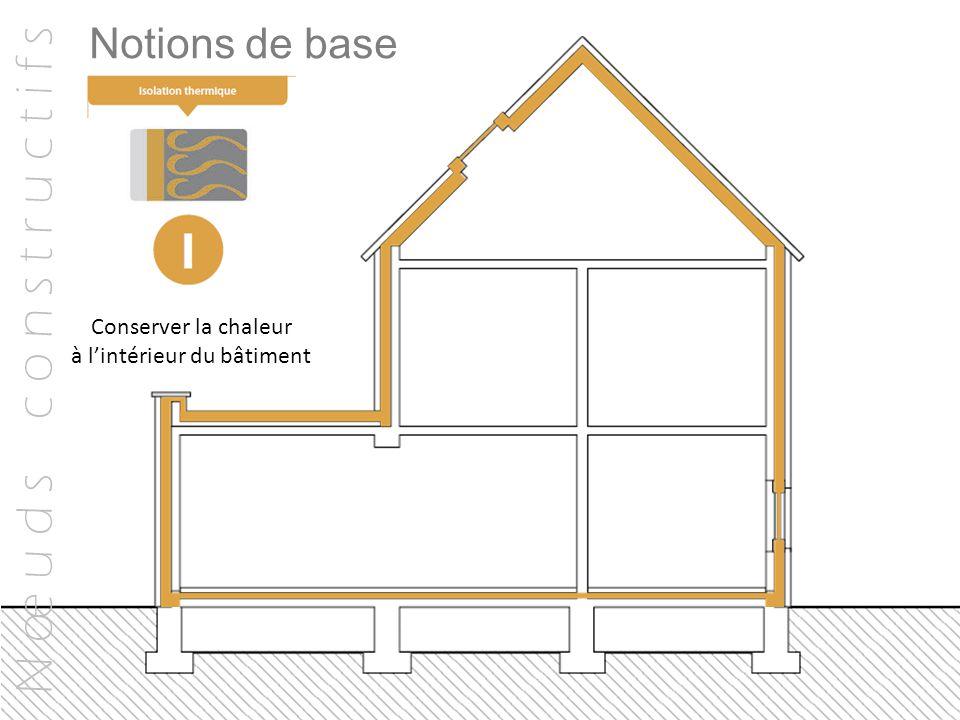 N œ u d s c o n s t r u c t i f s Notions de base Conserver la chaleur à l'intérieur du bâtiment