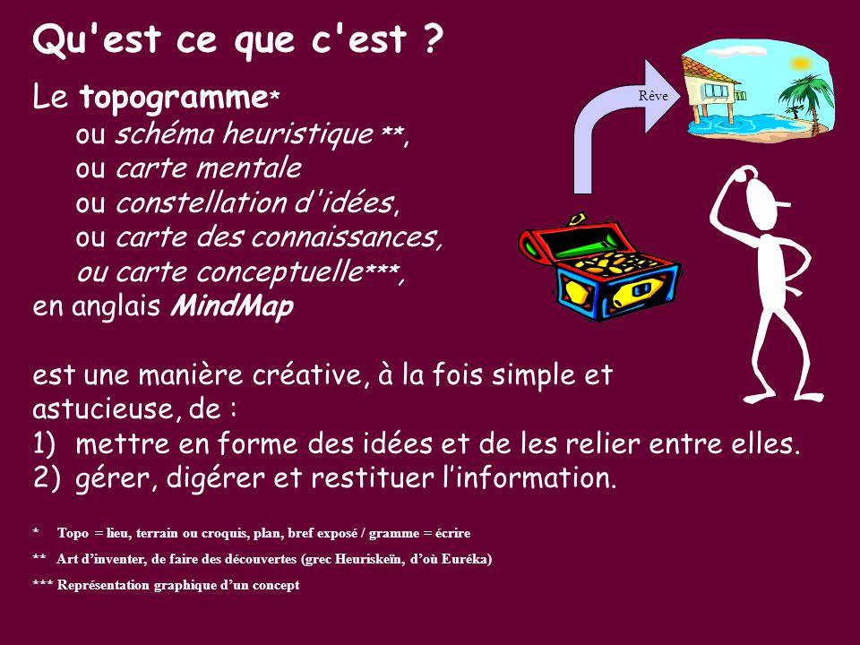 LES APPLICATIONS Les domaines éducatifs - Rechercher des idées : brainstorming - Prendre des notes ou les remettre en forme - Résumer un livre, un film - Préparer un exposé - Organiser et clarifier ses idées - Résoudre un problème - Structurer et gérer un projet - Organiser et animer une réunion -Réviser en vue d'un contrôle ou d'un examen -Faciliter l'apprentissage mnémotechnique Le domaine personnel : - Organiser ses vacances, un déménagement, un anniversaire, un mariage -Planifier son emploi du temps : journée, semaine, mois -Préparer un entretien d'embauche