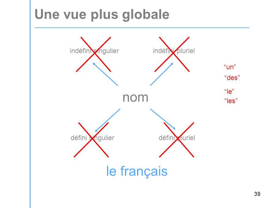39 Une vue plus globale nom indéfini singulier indéfini pluriel défini singulier défini pluriel un des le les le français