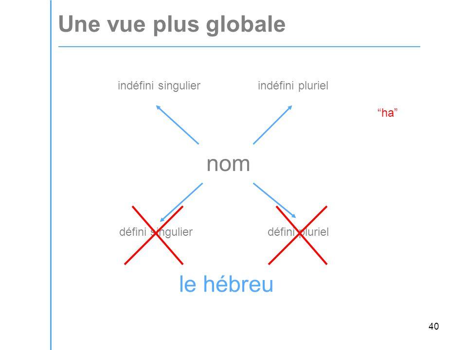 40 Une vue plus globale nom indéfini singulier indéfini pluriel défini singulier défini pluriel ha le hébreu