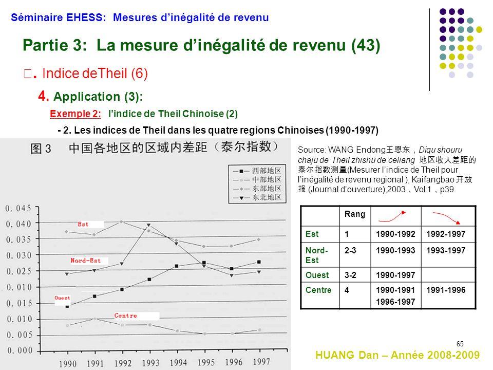 65 HUANG Dan – Année 2008-2009 Séminaire EHESS: Mesures d'inégalité de revenu Partie 3: La mesure d'inégalité de revenu (43) Ⅲ. Indice deTheil (6) 4.