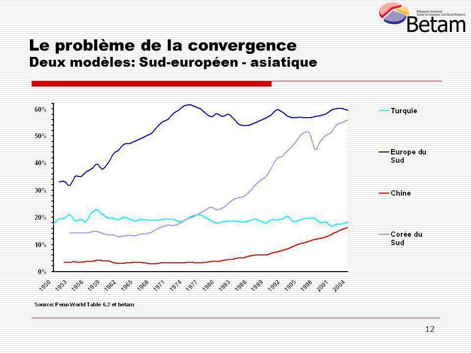 12 Le problème de la convergence Deux modèles: Sud-européen - asiatique
