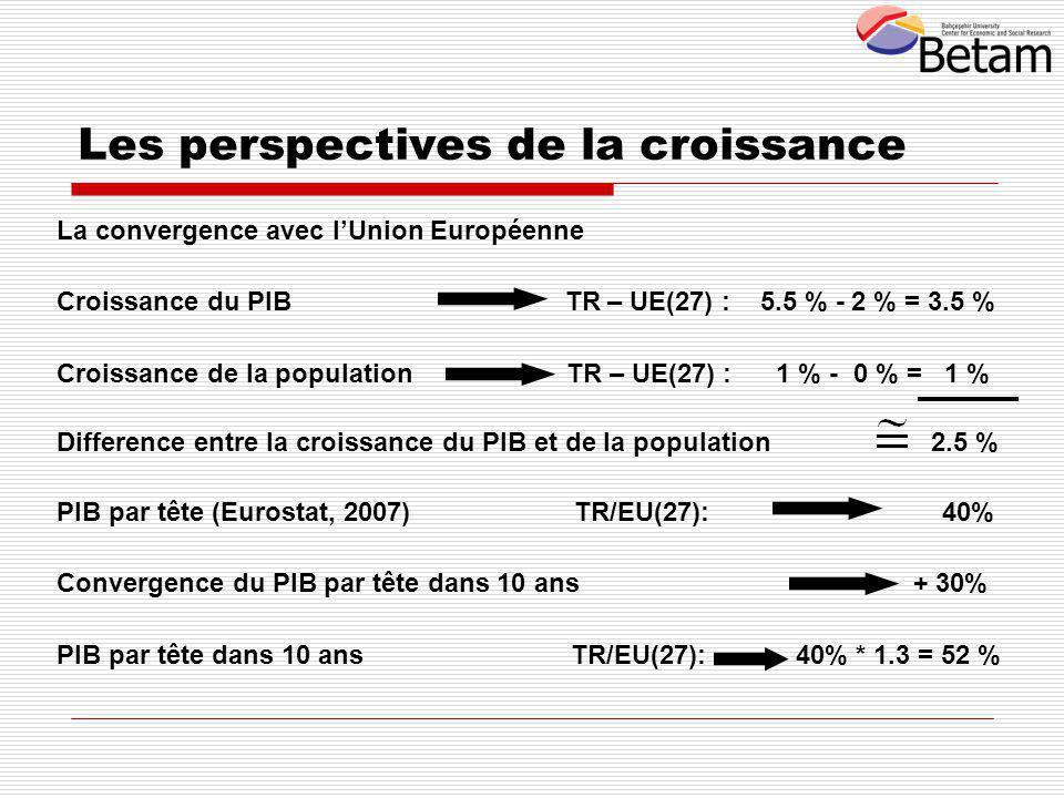 La convergence avec l'Union Européenne Croissance du PIB TR – UE(27) : 5.5 % - 2 % = 3.5 % Croissance de la population TR – UE(27) : 1 % - 0 % = 1 % Difference entre la croissance du PIB et de la population 2.5 % PIB par tête (Eurostat, 2007) TR/EU(27): 40% Convergence du PIB par tête dans 10 ans + 30% PIB par tête dans 10 ans TR/EU(27): 40% * 1.3 = 52 % Les perspectives de la croissance
