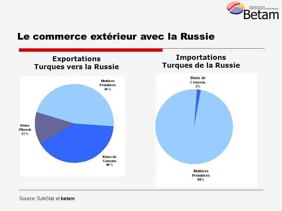 Exportations Turques vers la Russie Importations Turques de la Russie Le commerce extérieur avec la Russie Source: TurkStat et betam