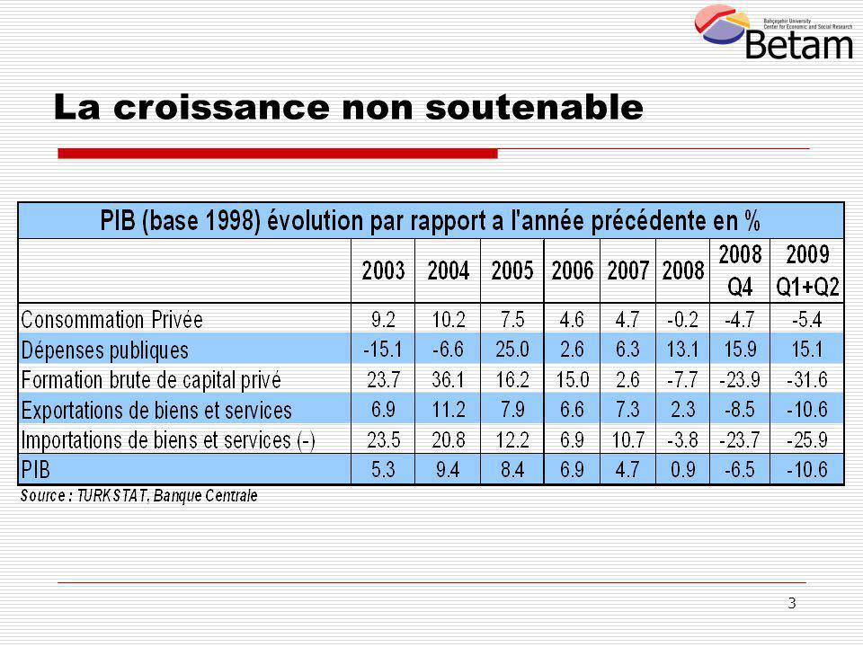Le rythme de croissance de l 'économie turque a diminué avant la crise Source: TurkStat et betam Figure 1.