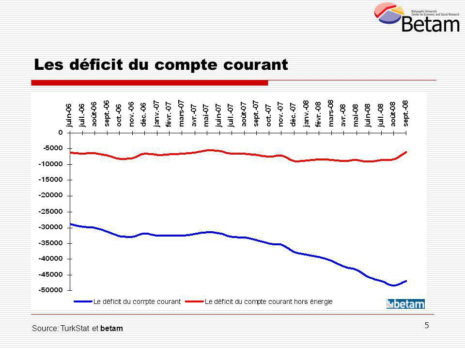 5 Source: TurkStat et betam Les déficit du compte courant