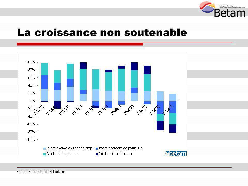 Source: TurkStat et betam La croissance non soutenable