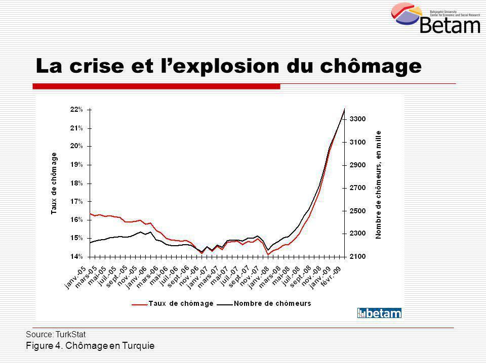 Source: TurkStat Figure 4. Chômage en Turquie La crise et l'explosion du chômage