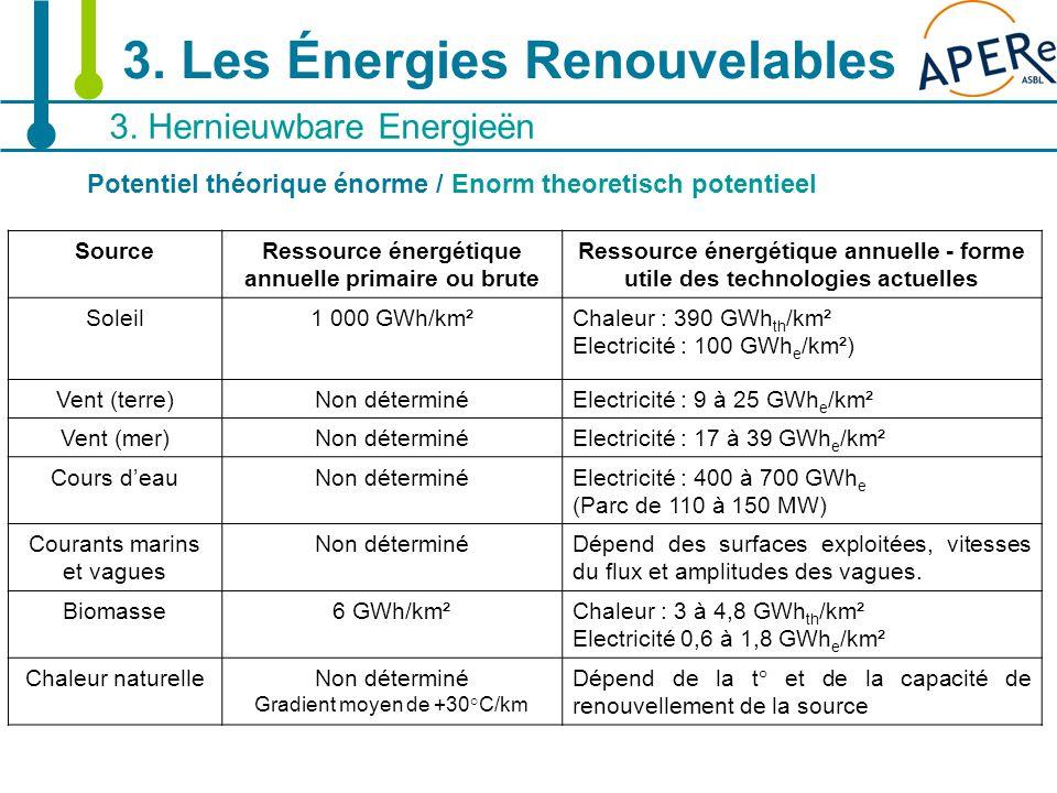 15 3. Hernieuwbare Energieën 3. Les Énergies Renouvelables Potentiel théorique énorme / Enorm theoretisch potentieel SourceRessource énergétique annue