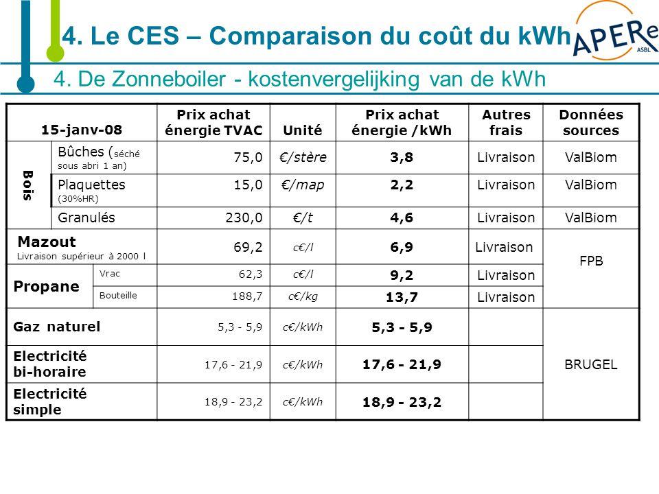 18 4. De Zonneboiler - kostenvergelijking van de kWh 4. Le CES – Comparaison du coût du kWh 15-janv-08 Prix achat énergie TVACUnité Prix achat énergie