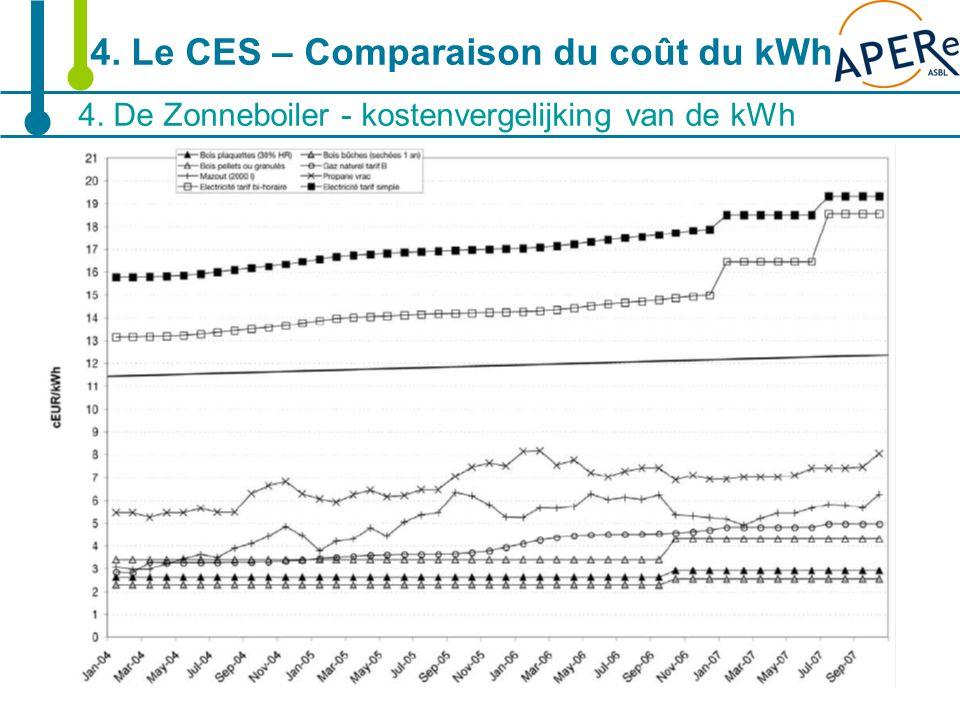 19 4. De Zonneboiler - kostenvergelijking van de kWh 4. Le CES – Comparaison du coût du kWh