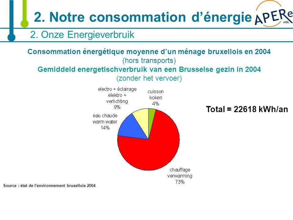 7 2. Onze Energieverbruik 2. Notre consommation d'énergie Total = 22618 kWh/an Consommation énergétique moyenne d'un ménage bruxellois en 2004 (hors t