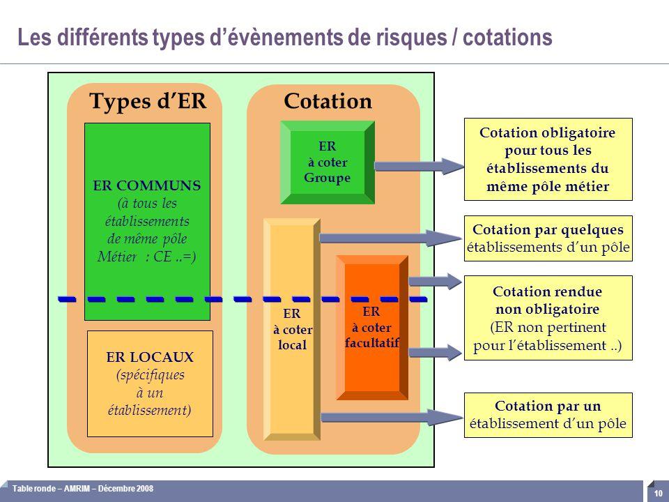 Table ronde – AMRIM – Décembre 2008 10 Les différents types d'évènements de risques / cotations Cotation ER à coter Groupe ER à coter facultatif ER à