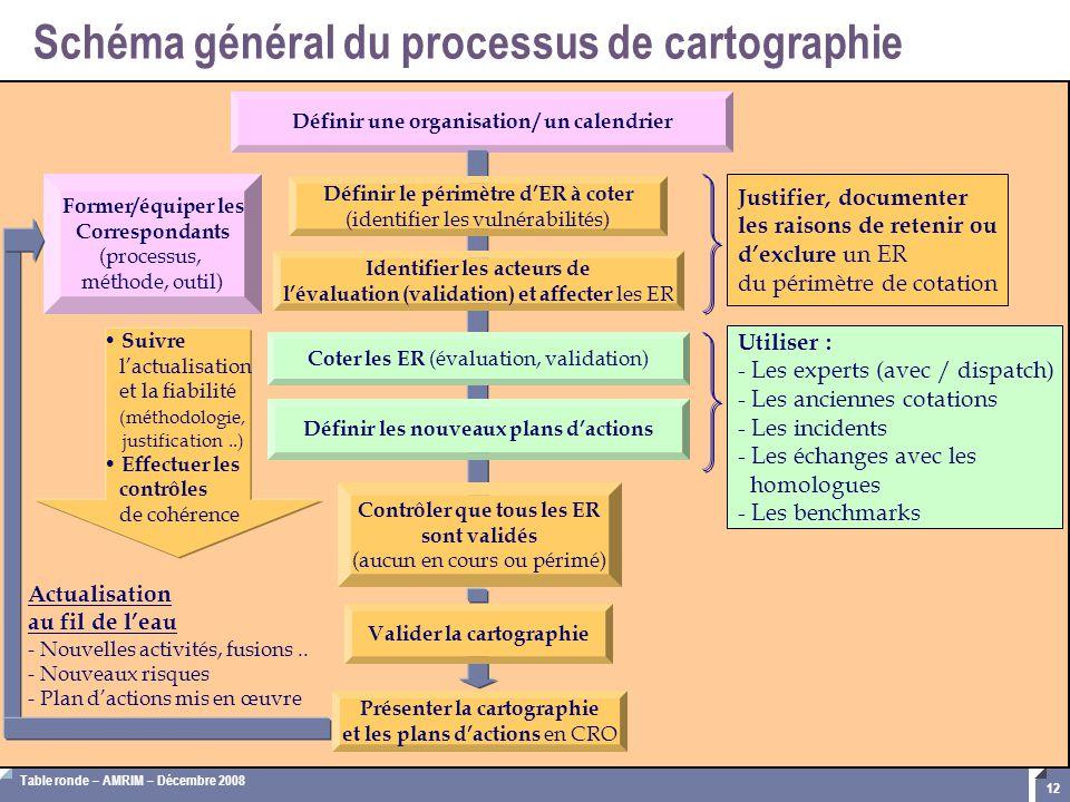 Table ronde – AMRIM – Décembre 2008 12 Schéma général du processus de cartographie Définir une organisation / un calendrier Suivre l'actualisation et