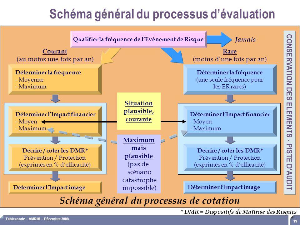 Table ronde – AMRIM – Décembre 2008 19 Schéma général du processus d'évaluation * DMR = Dispositifs de Maîtrise des Risques Courant (au moins une fois