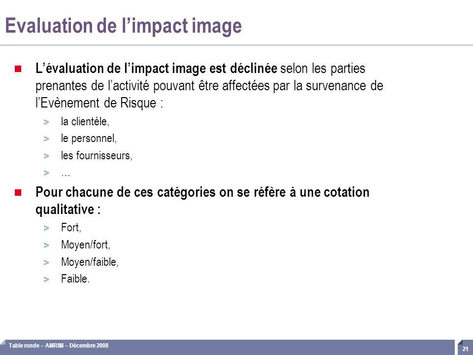 Table ronde – AMRIM – Décembre 2008 21 Evaluation de l'impact image L'évaluation de l'impact image est déclinée selon les parties prenantes de l'activ