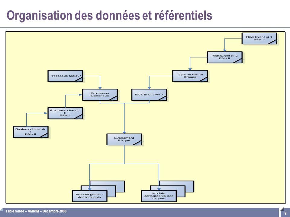 Table ronde – AMRIM – Décembre 2008 9 Organisation des données et référentiels