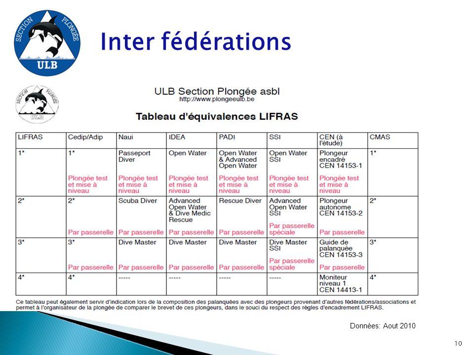 Inter fédérations Données: Aout 2010 10