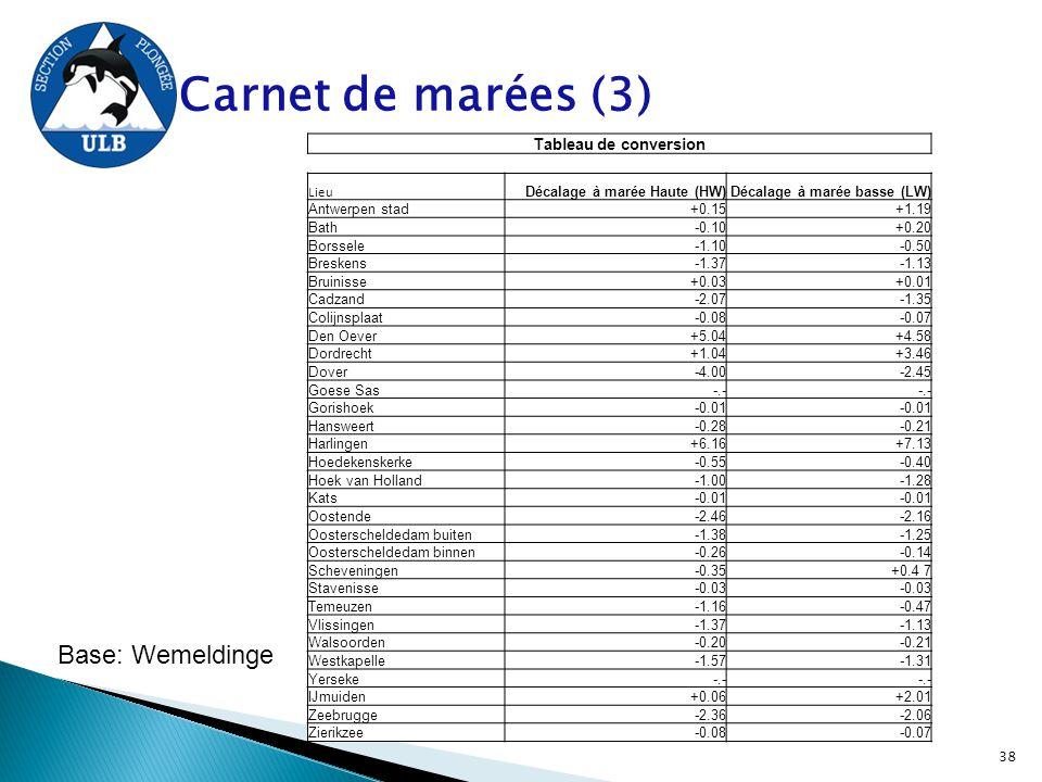 Carnet de marées (3) Tableau de conversion Lieu Décalage à marée Haute (HW)Décalage à marée basse (LW) Antwerpen stad+0.15+1.19 Bath-0.10+0.20 Borssel