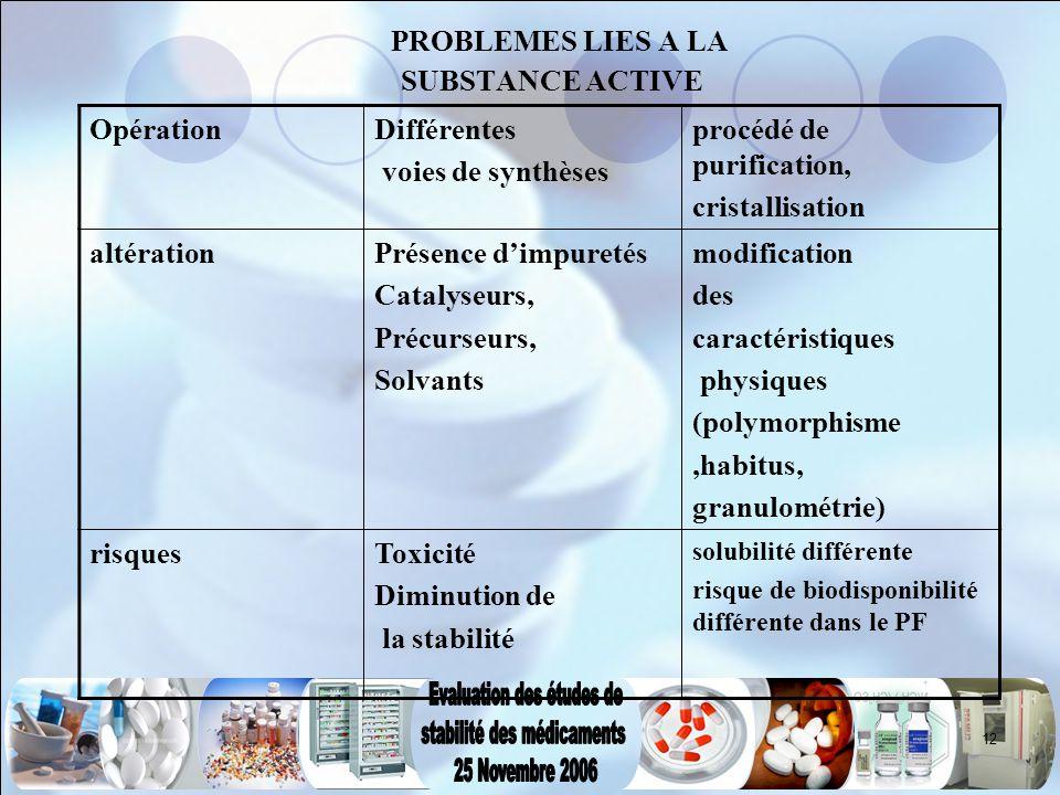 12 PROBLEMES LIES A LA SUBSTANCE ACTIVE OpérationDifférentes voies de synthèses procédé de purification, cristallisation altérationPrésence d'impureté