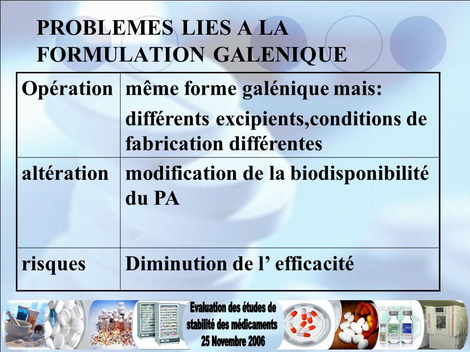 13 PROBLEMES LIES A LA FORMULATION GALENIQUE Opérationmême forme galénique mais: différents excipients,conditions de fabrication différentes altératio