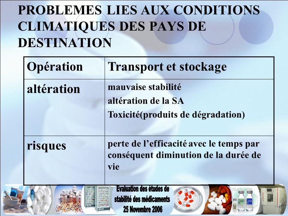 14 PROBLEMES LIES AUX CONDITIONS CLIMATIQUES DES PAYS DE DESTINATION OpérationTransport et stockage altération mauvaise stabilité altération de la SA
