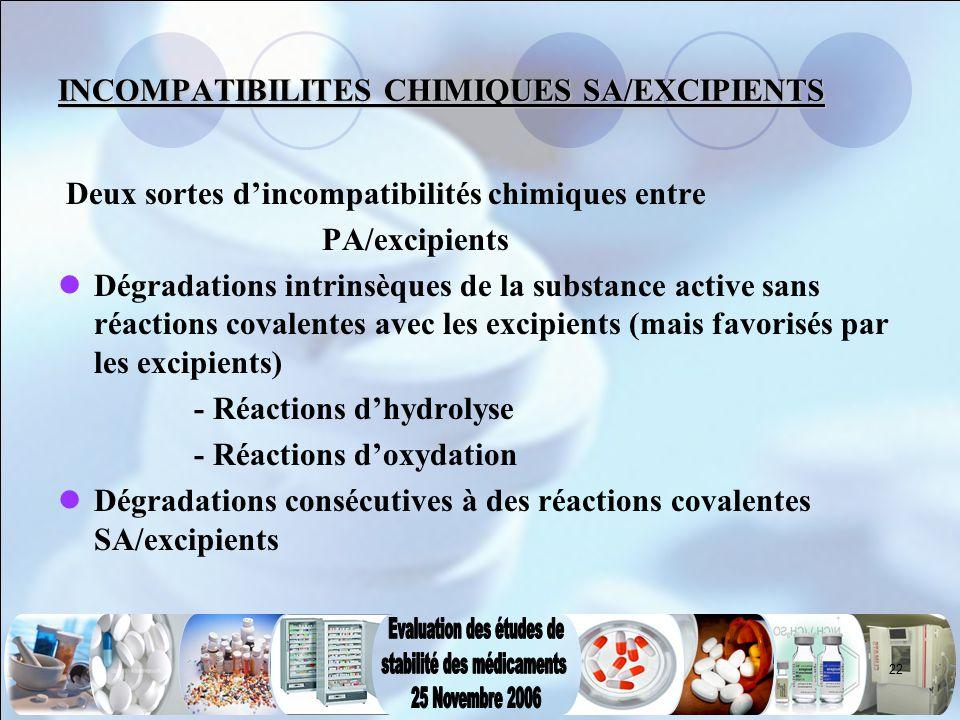 22 INCOMPATIBILITES CHIMIQUES SA/EXCIPIENTS Deux sortes d'incompatibilités chimiques entre PA/excipients Dégradations intrinsèques de la substance act
