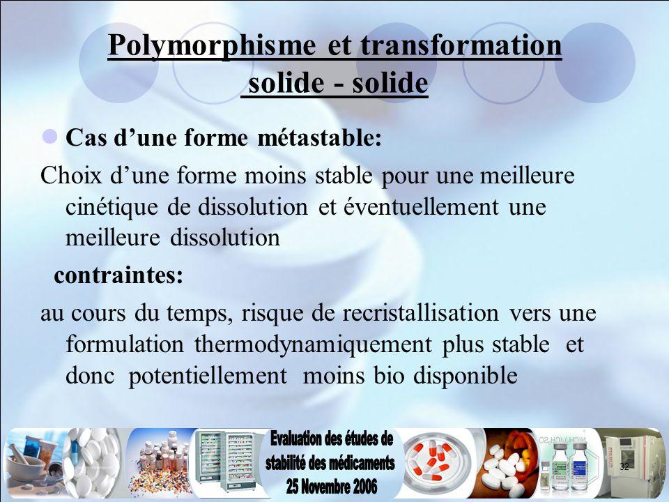 32 Polymorphisme et transformation solide - solide Cas d'une forme métastable: Choix d'une forme moins stable pour une meilleure cinétique de dissolut