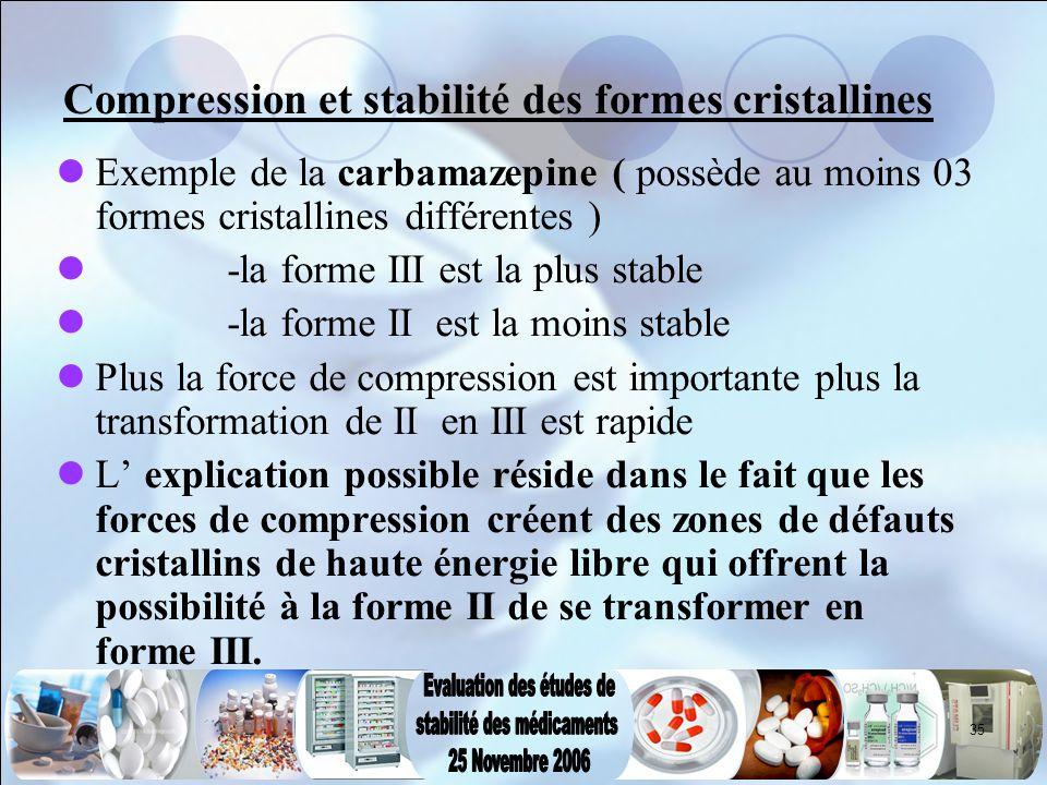 35 Compression et stabilité des formes cristallines Exemple de la carbamazepine ( possède au moins 03 formes cristallines différentes ) -la forme III