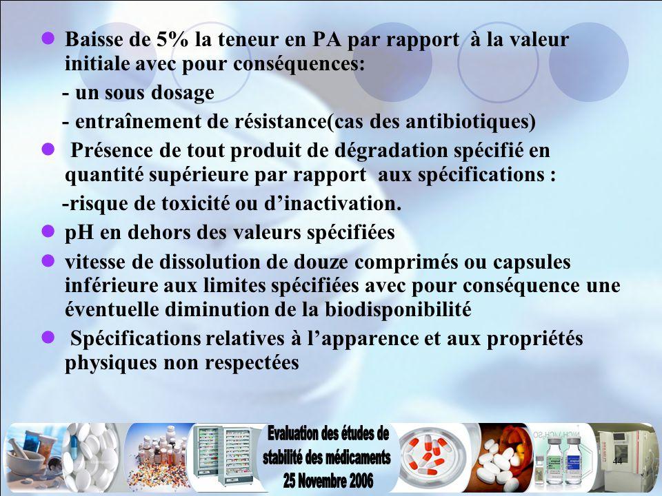 44 Baisse de 5% la teneur en PA par rapport à la valeur initiale avec pour conséquences: - un sous dosage - entraînement de résistance(cas des antibio