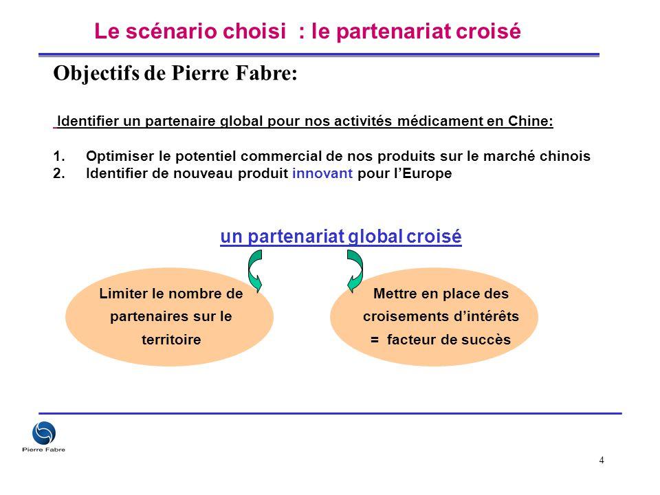 4 Limiter le nombre de partenaires sur le territoire Mettre en place des croisements d'intérêts = facteur de succès un partenariat global croisé Le sc