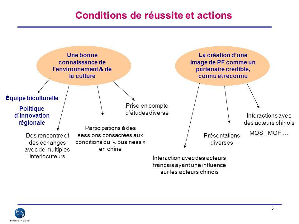 6 Conditions de réussite et actions La création d'une image de PF comme un partenaire crédible, connu et reconnu Équipe biculturelle Politique d'innov