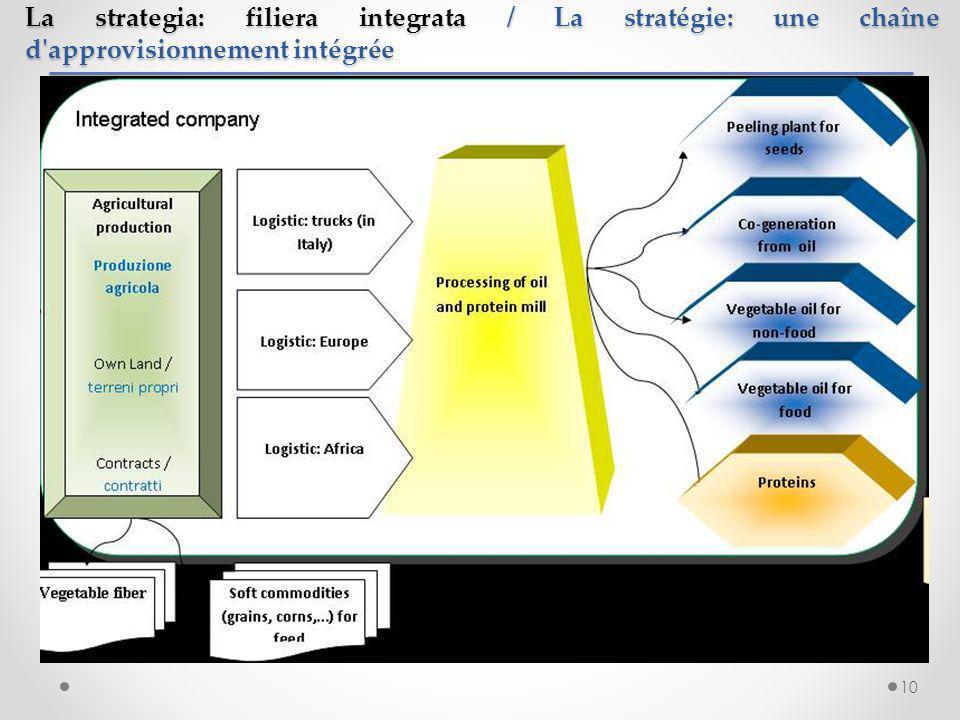 10 La strategia: filiera integrata / La stratégie: une chaîne d'approvisionnement intégrée