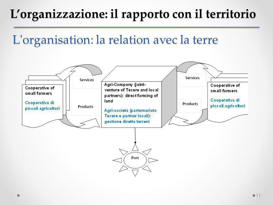 11 L'organizzazione: il rapporto con il territorio L'organisation: la relation avec la terre