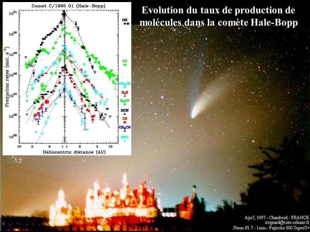 Evolution du taux de production de molécules dans la comète Hale-Bopp