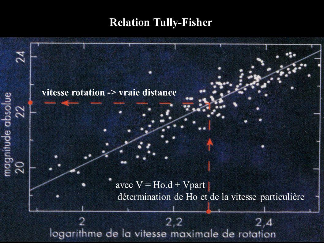 vitesse rotation -> vraie distance détermination de Ho et de la vitesse particulière avec V = Ho.d + Vpart Relation Tully-Fisher