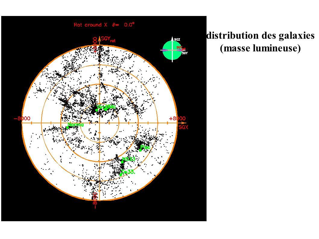 distribution des galaxies (masse lumineuse)