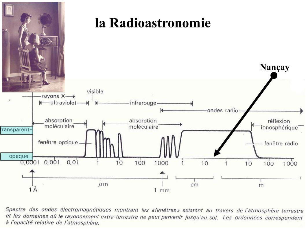 la Radioastronomie Nançay