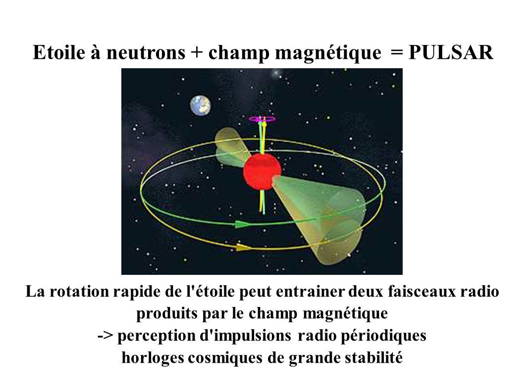 La rotation rapide de l étoile peut entrainer deux faisceaux radio produits par le champ magnétique -> perception d impulsions radio périodiques horloges cosmiques de grande stabilité Etoile à neutrons + champ magnétique = PULSAR