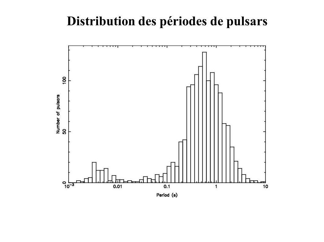 Distribution des périodes de pulsars