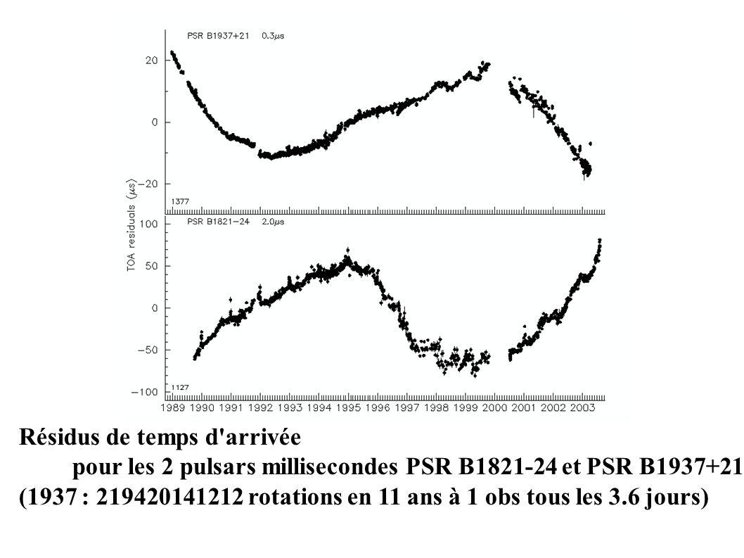 Résidus de temps d arrivée pour les 2 pulsars millisecondes PSR B1821-24 et PSR B1937+21 (1937 : 219420141212 rotations en 11 ans à 1 obs tous les 3.6 jours)