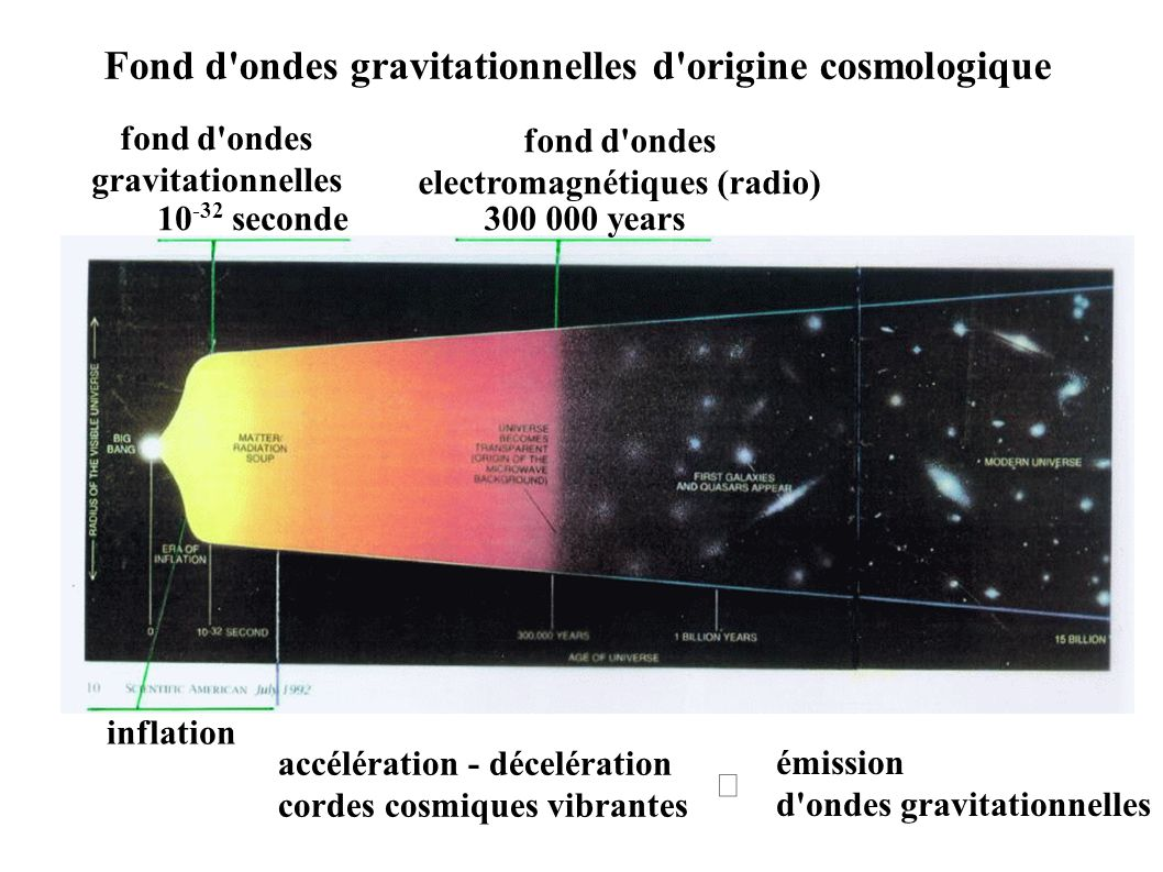 300 000 years10 -32 seconde fond d ondes electromagnétiques (radio) fond d ondes gravitationnelles inflation accélération - décelération cordes cosmiques vibrantes émission d ondes gravitationnelles  Fond d ondes gravitationnelles d origine cosmologique