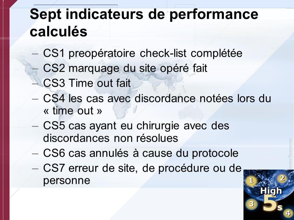 © Copyright, Joint Commission Resources Sept indicateurs de performance calculés –CS1 preopératoire check-list complétée –CS2 marquage du site opéré f