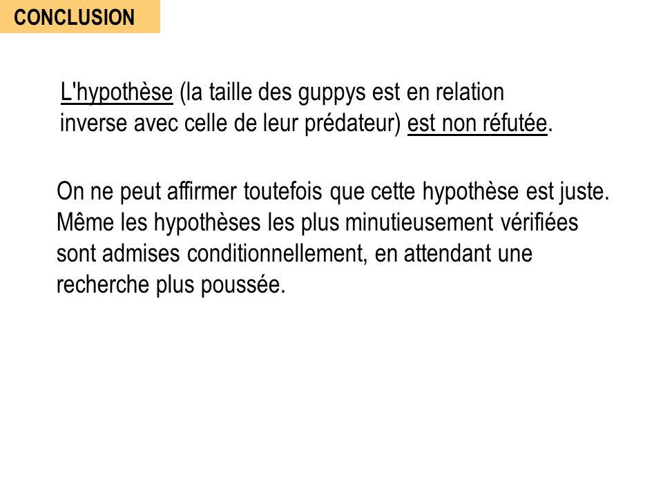 CONCLUSION L'hypothèse (la taille des guppys est en relation inverse avec celle de leur prédateur) est non réfutée. On ne peut affirmer toutefois que