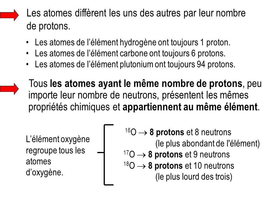 Les atomes diffèrent les uns des autres par leur nombre de protons. Les atomes de l'élément hydrogène ont toujours 1 proton. Les atomes de l'élément c