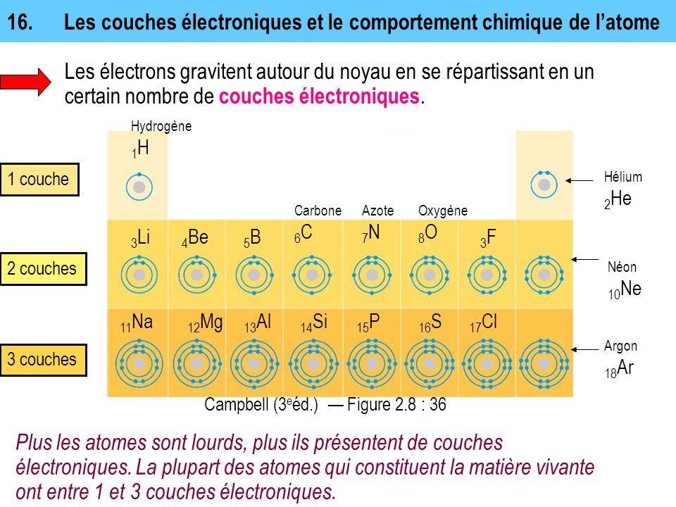 Plus les atomes sont lourds, plus ils présentent de couches électroniques. La plupart des atomes qui constituent la matière vivante ont entre 1 et 3 c